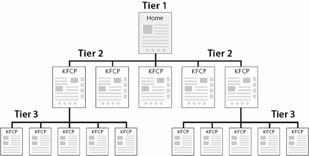 Website Page Tiers