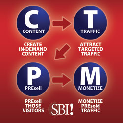 Content, Traffic, Presell, Monetize