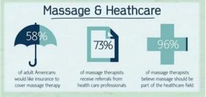 Massage in Healthcare?